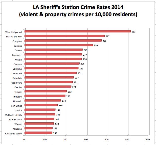 LA County Crime Rate Chart 2014