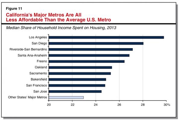LA Housing Comparison