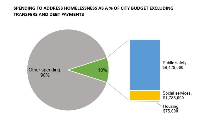201608 homeless budget share