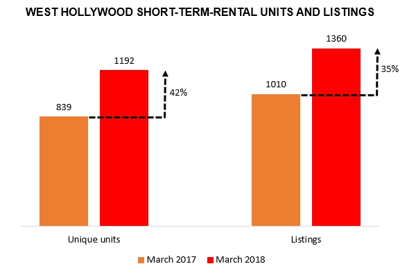 weho by the numbers, short term rentals, airbnb